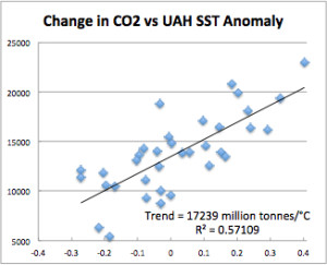 CO2 vs UAH SST