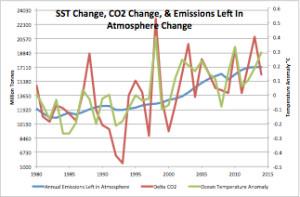 SST Change CO2 Change