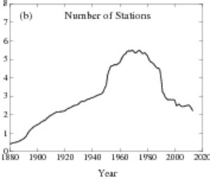 Number of stations