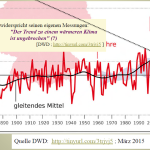"German DWD Weather Service's Own Data Contradict Its Alarmist Claims Of ""Uninterrupted Warming"""