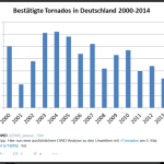 German DWD Weather Service Data Shows Tornado Activity Trending Downwards, Becoming Less Frequent