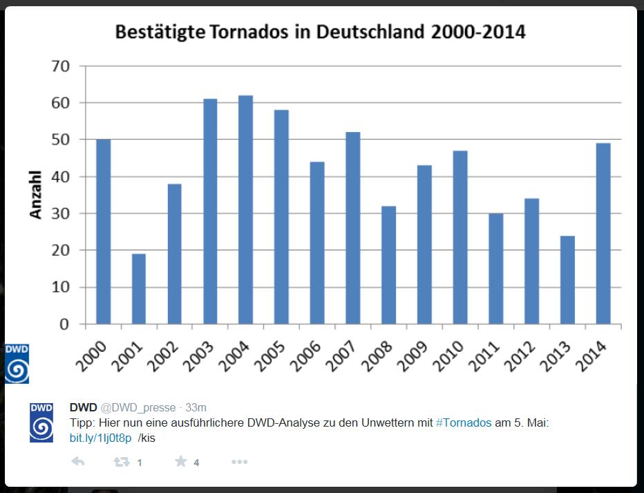 DWD_tornado frequency