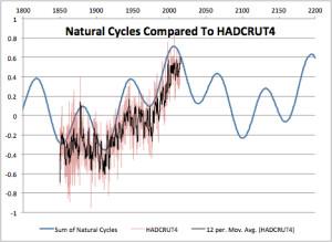 Natural cycles and HADCRUT4