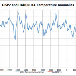 "Analysis Shows Current Warming Is NOT Unprecedented ...It Is Not Even ""Unusual""!"