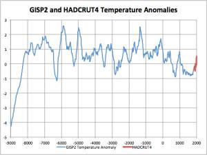 GISP2 & HADCRUT4 Anomalies