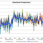 Greenland Temperatures Weaken Theory CO2 Drives Climate
