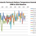 "South Polar Ice Age: Stations Show ""Dramatic"" Antarctic Peninsula Cooling Since 1998, Sea Ice Surge"