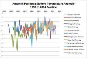 Antarctic Peninsula Stations