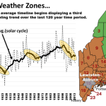 NOAA's Data Debacle ...Alterations Ruin 120 Years Of Painstakingly Collected Weather Data