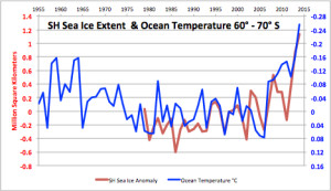 Sea Temp and Ice plot