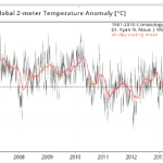 Global Cooling...Current 2011-2020 Decade Running Colder Than Previous 2001-2010 Decade