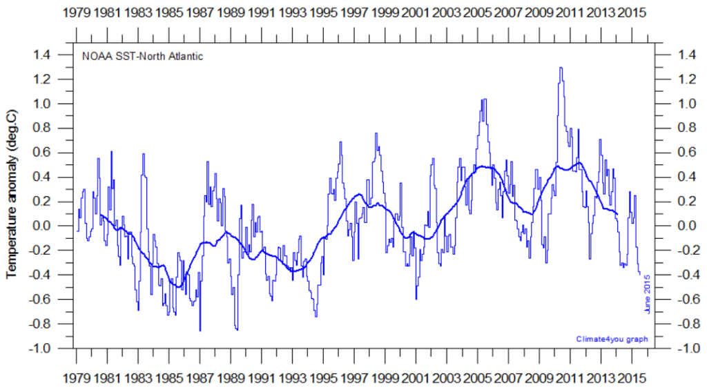 Atlantic SST Noth climate4you