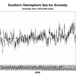 Resurging Sea Ice: Antarctica Above Average Over Past 20 Years - Arctic Gaining Over Past 5 Years!