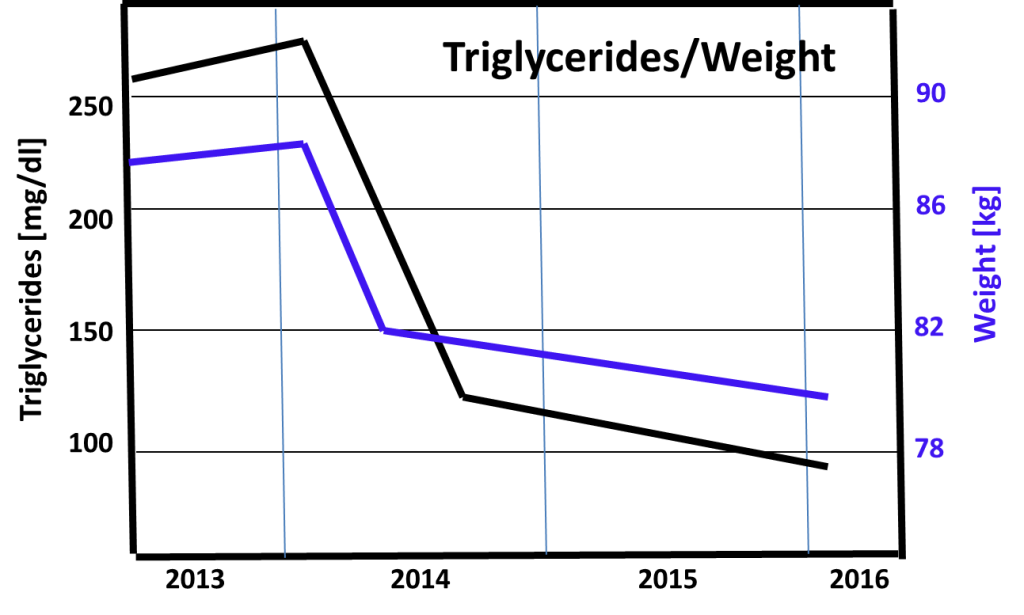 Triglycerides_Weight Chart