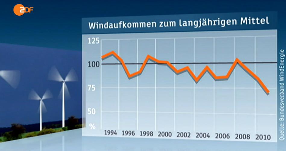 ZDF Wind Park output chart