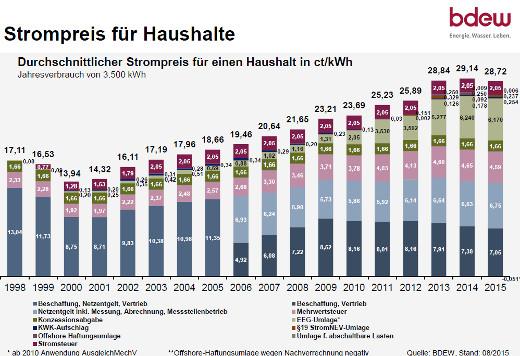 strompreis-entwicklung-haushalt-bdew