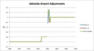 Adelaide Airport Adjustments
