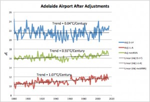 Adelaide Airport After Adjustments