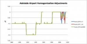 Adelaide Homogenization Adjust