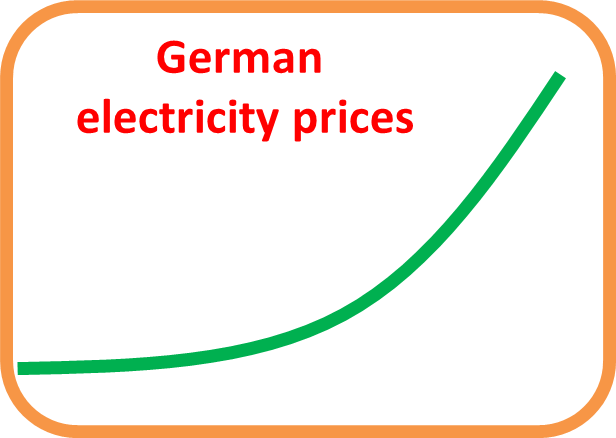 Electricity Prices Germany