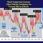 "Veteran Meteorologist Forecasts ""Epic Cold Temperatures"" Over 2025 - 2060, Slowing Sea level Rise"
