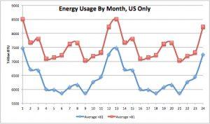 Energy Usage