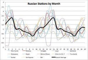 Russia Warming