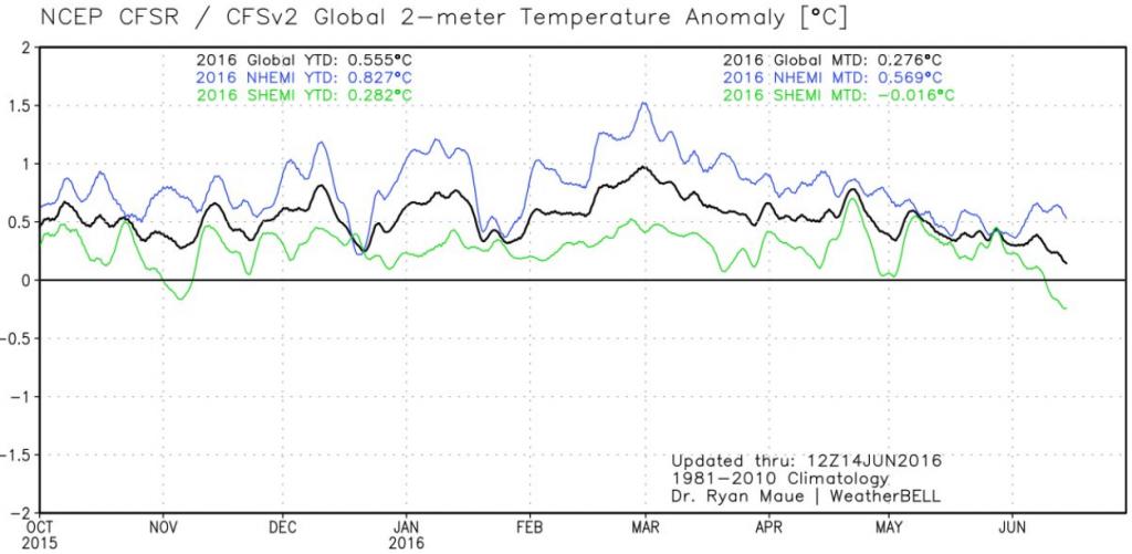 CFS v2 global temp