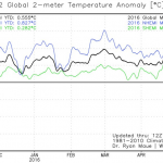 "Meteorologist Bastardi: S. Hemisphere Surface Temps ""Really Tanking"" As Globe Cools"