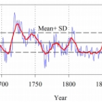 "New Study, Scientists: ""20th Century Warming Not Very Obvious In Our Reconstruction"""