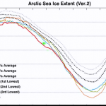 "Warming Not Global... Joe Bastardi: ""Most Of The Global Warming Is Happening At The Arctic And Antarctic."""