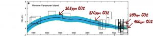 NTZ Sea Level Highstand Vancouver2 CO2
