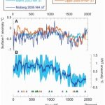Scientists: Ocean Temps Vary 'Robustly' and 'Near-Synchronously' with Solar Activity