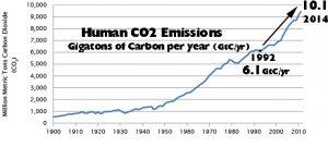 co2-emissions-1900-2014-copy