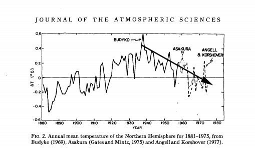 '83% Consensus'?! 285 Papers From 1960s-'80s Reveal Robust Global Cooling Scientific 'Consensus'