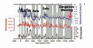 Holocene Cooling Arabian Sea Munz15dw