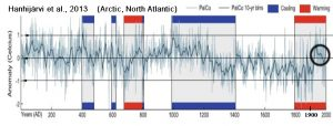 holocene-cooling-arctic-atlantic-hanhijarvi13-copy