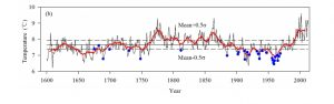 holocene-cooling-china-lyu16