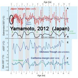 holocene-cooling-japan-yamamoto12-copy