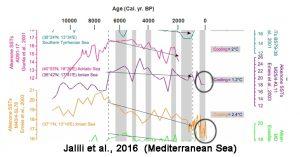 holocene-cooling-mediterranean-jalili16-b-copy