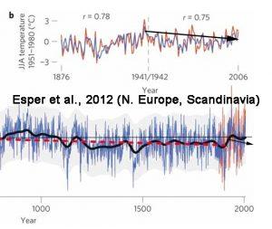 holocene-cooling-n-europe-scandinavia-esper12