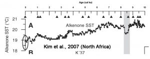 holocene-cooling-north-africa-kim07-copy