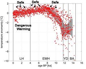 Holocene Cooling Norway Sea Eldevik14 copy