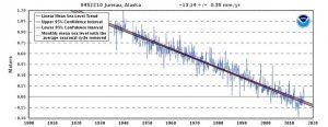 NTZ Alaska Sea Level