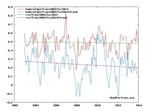ntz-greenhouse-effect-hiatus-temps