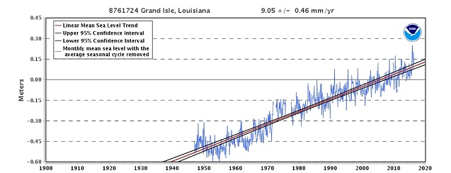 45dbaf2b18 Consequently, relative sea levels are rising at rates of +5 to +10 mm/yr  (+2 to +4 inches per decade) according to NOAA tide gauges.