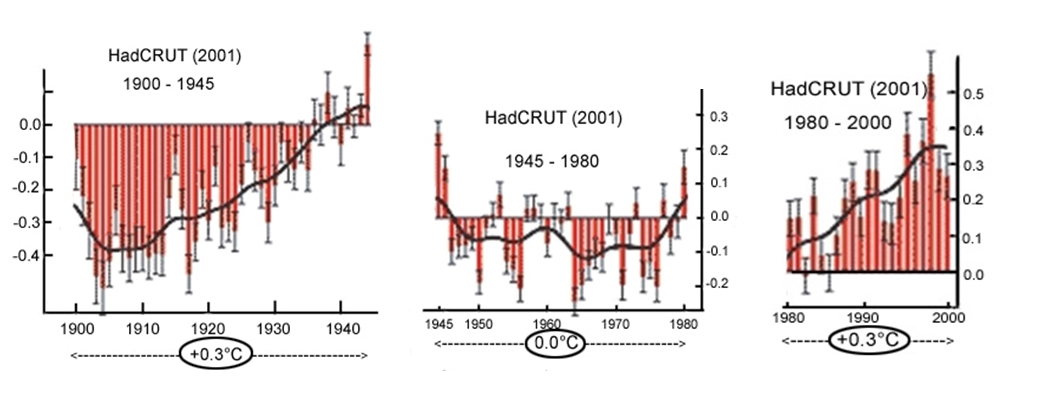 Are the meteorologist that served on the IPCC climatologist??