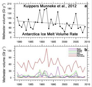 holocene-cooling-antarctica-ice-melt-rate-declining-kuippers-munneke12-copy
