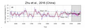holocene-cooling-china-zhu16-copy