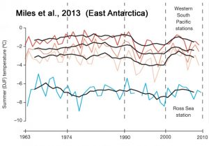 holocene-cooling-east-antarctica-miles16-copy